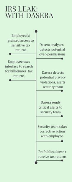 IRS Leak With Dasera