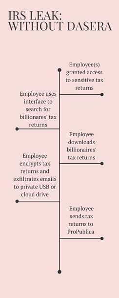 IRS Leak Without Dasera