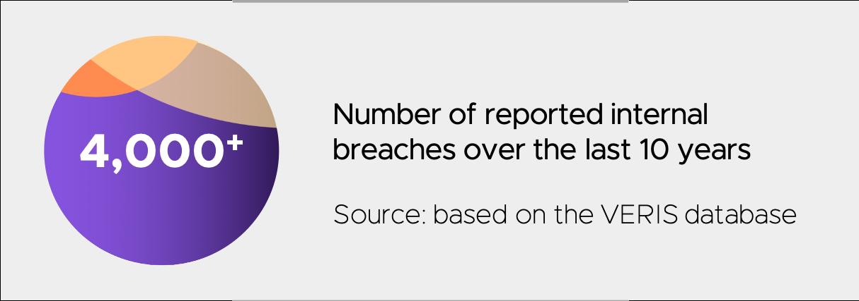 internal-breaches-last-decade-veris-database-dasera
