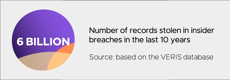 records-stolen-insider-breaches-dasera