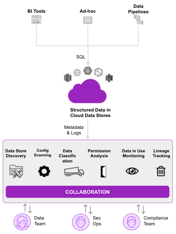 data-misuse-detection